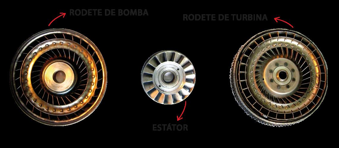 partes de un convertidor
